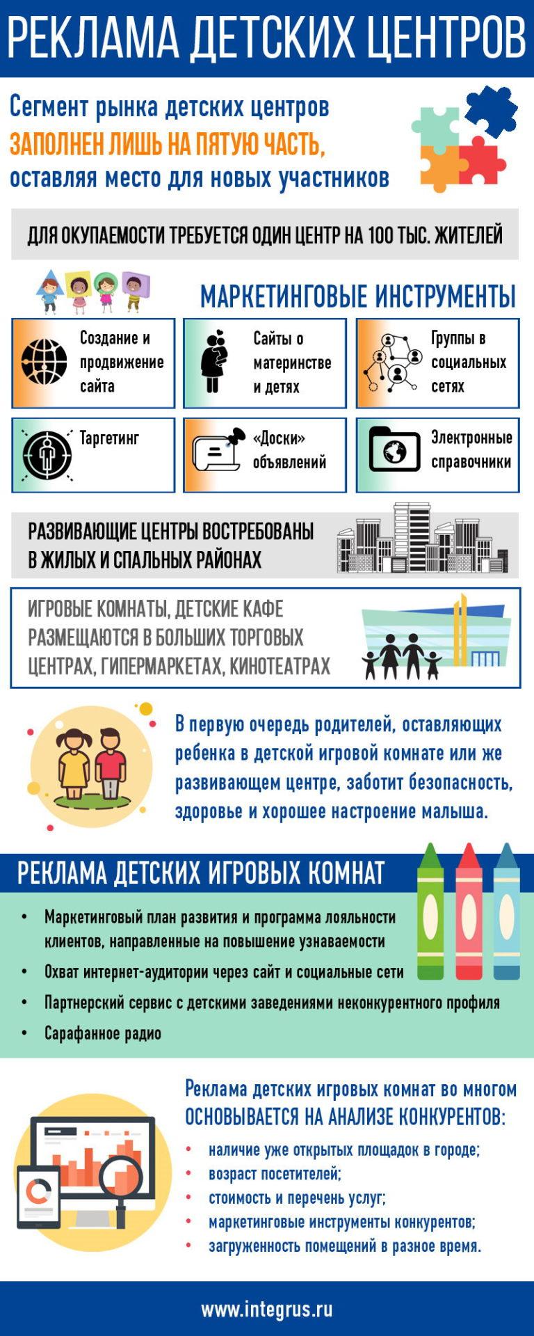 Продвижение детских центров развития и комнат для детей