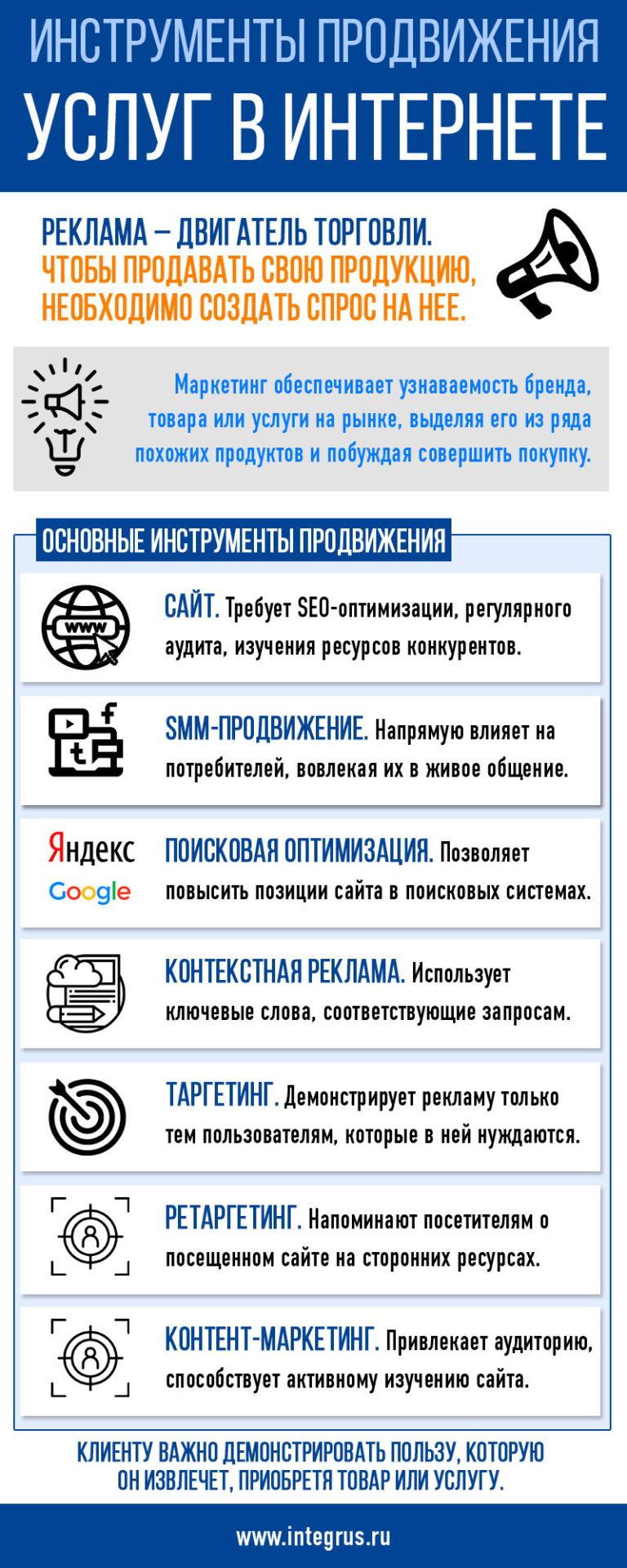 Инструменты продвижения услуг и товаров в сети Интернет