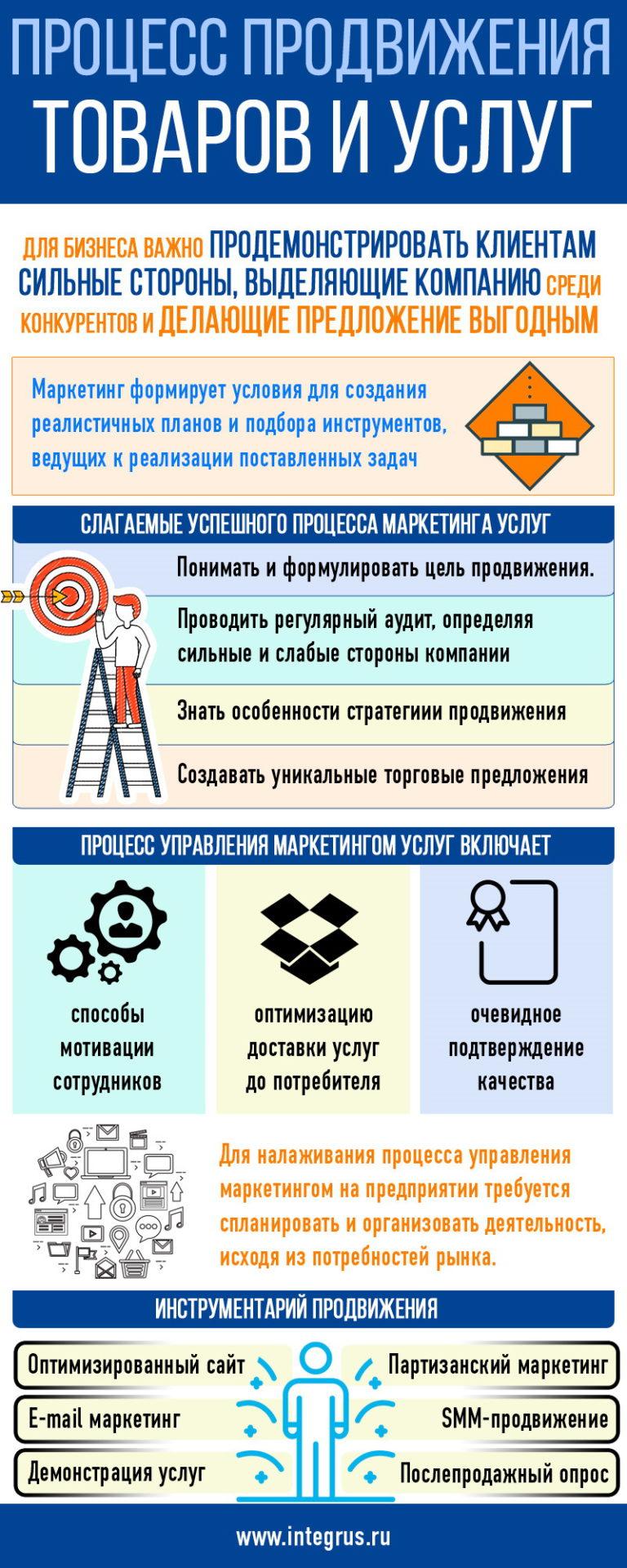 Процесс продвижения товаров, услуг, продуктов в сети Интернет