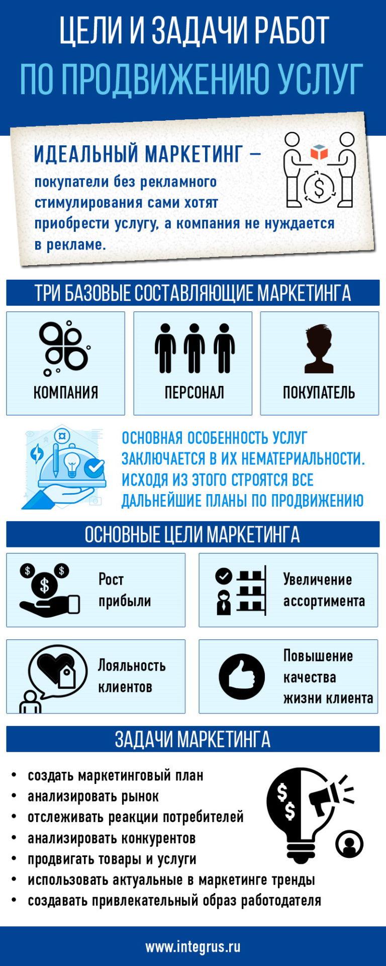 Цели и задачи маркетинга товаров и услуг в Интернете