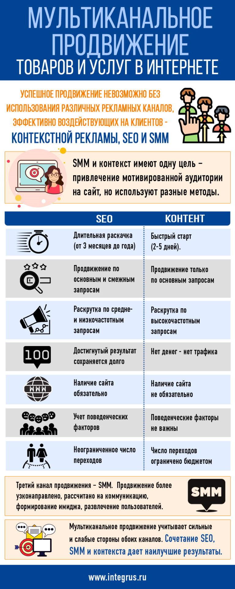 Мультиканальное продвижение товаров и услуг в Интернете
