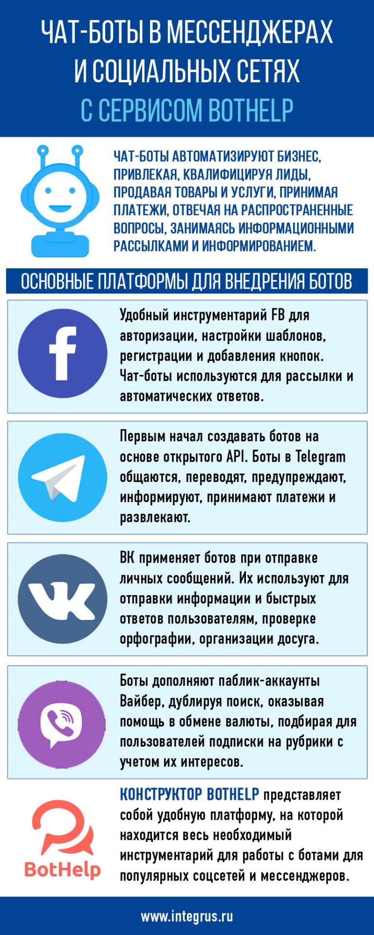 Чат-боты в мессенджерах и социальных сетях